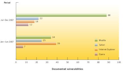 symantec-navegadores-vul-2.png