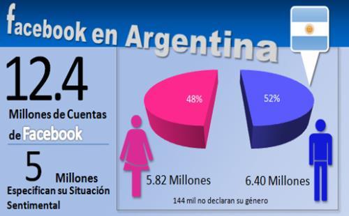 Argentina Redes sociales 2 (500x200)