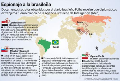 Espionaje Brasil 2 (500x200)